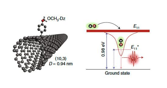 Use of carbon nanotubes as a quantum light source.