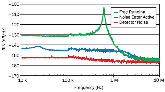 Mephisto amplitude noise