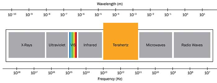The terahertz range refers to electromagnetic waves between IR light and microwaves.