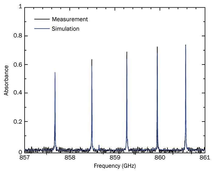 Close-up of the terahertz absorption spectrum of sulfur dioxide