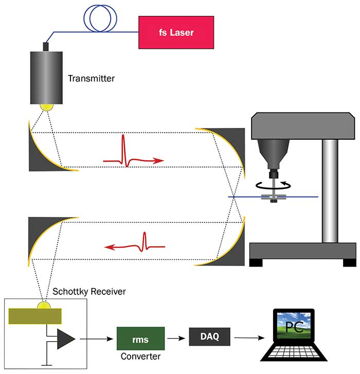 Terahertz setup to analyze folded cardboard boxes.