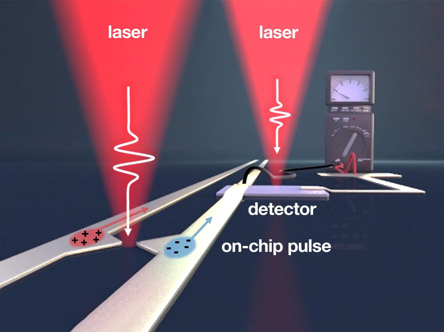 Generating ultrashort electric pulses on a chip using plasmonic antennas, TUM.