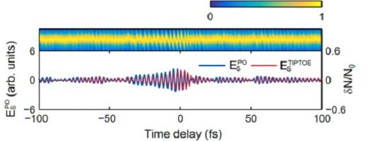 New method uses tunnel ionization for the temporal characterization of laser pulse waveforms, IBS.