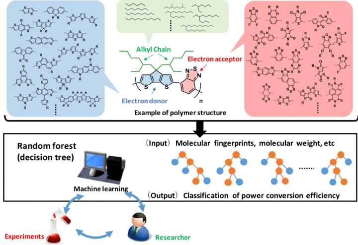 Using AI to assist in development of solar cell materials, Osaka University.