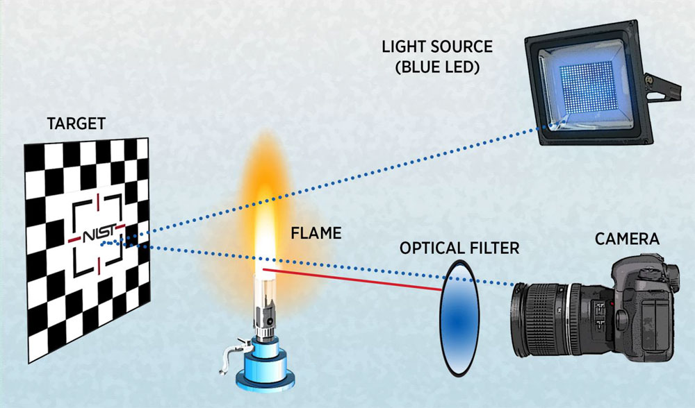 Graphic illustrating the NIST narrow-spectrum illumination method for imaging through fire developed by NIST.