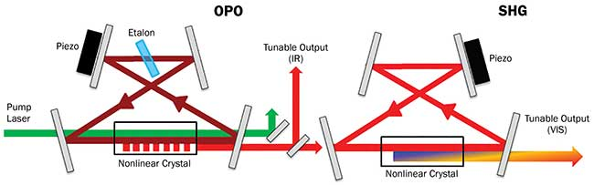 Schematic beam path inside a commercial CW OPO system