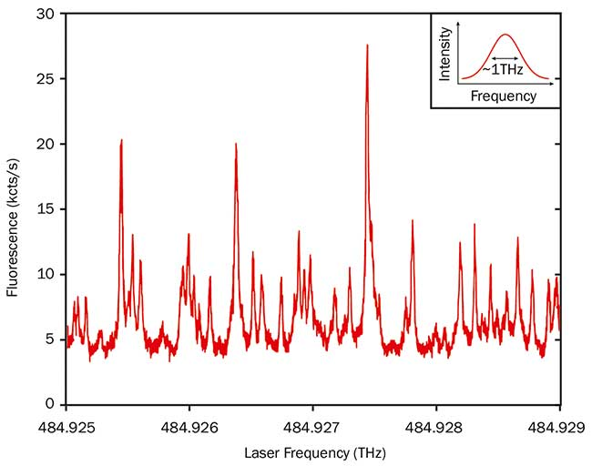 Excitation wavelength-dependent fluorescence intensity of dibenzanthanthrene (DBATT) molecules hosted in a naphtalene crystal at cryogenic temperature