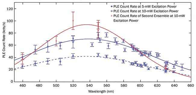 Photoluminescence excitation (PLE) spectra of a color center ensembles in diamond at room temperature