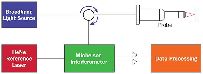A Block Diagram Of A Michelson Based OCT System.
