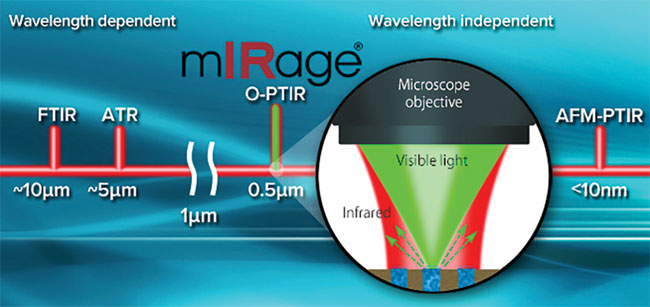 An MIP microscope fills a gap between Fourier transform (FT)-IR spectroscopy and atomic force microscopy (AFM)-IR, which combines atomic force microscopy and IR spectroscopy.