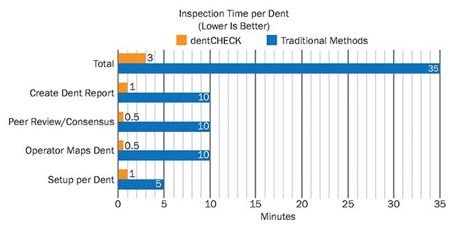 This graphical summary shows efficiency gains at TAP Maintenance & Engineering (M&E) when using dentCHECK.