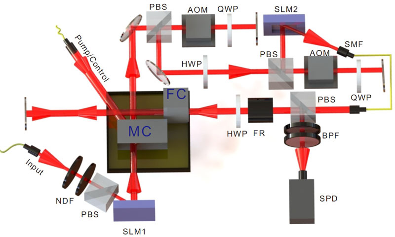 Multi-degree-of-freedom (DOF) multiplexing quantum storage experimental device. Courtesy of Tianshu Yang, University of Science and Technology of China.