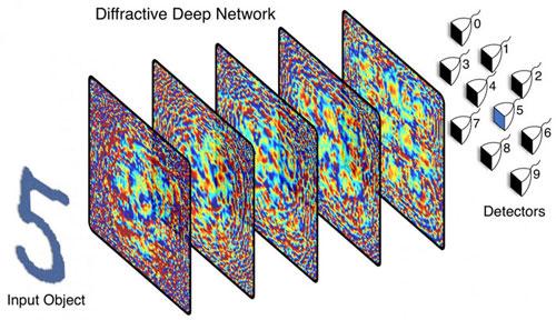 All optical 3D-printed neural network, UCLA.