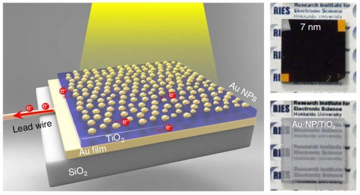 New photoelectrode - semiconductor sandwiched between gold nanoparticles, Hokkaido University.