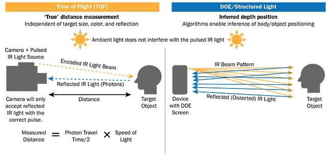 Figure 1. NIR laser 3D sensing methods. A comparison of TOF and DOE/structured-light. DOE: diffractive optical element. Courtesy of Radiant Vision Systems.