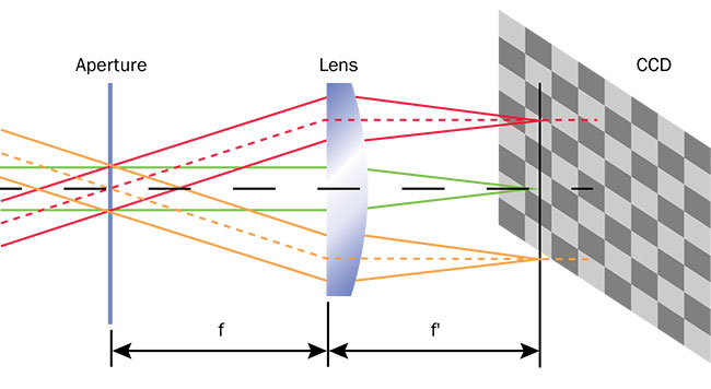 Figure 3. An illustration of Fourier optics directing angular emissions of light through a specialized lens onto points on an imaging system's CCD, forming a 2D polar plot of the 3D distribution. Courtesy of Radiant Vision Systems.