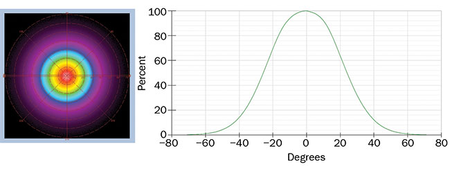 Figure 4. A radar plot and cross section showing radiant intensity (as a function of the angle) of an IR LED. Captured by a Radiant Vision Systems' NIR Intensity Lens and shown in their TrueTest software platform for light source measurement. The Fourier-optic lens is calibrated to its connected imaging system, allowing it to accurately map angular emissions of the NIR device to ±70° at once. Courtesy of Radiant Vision Systems.