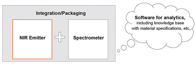 A spectroscopy ecosystem must contain three main parts: an NIR emitter, a spectrometer, and software for analysis, with access to a knowledge database of material and reference specifications. Courtesy of OSRAM.