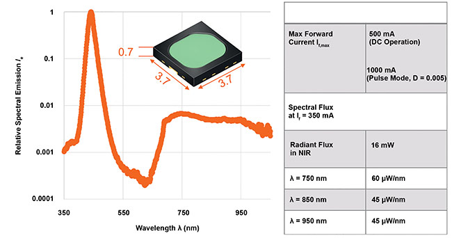 Phosphor conversion to the IR spectral range, enabling technology for mobile spectroscopy. The table above depicts the first NIRED system, developed by OSRAM. Courtesy of OSRAM.