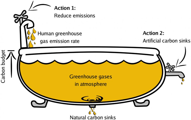 Negative emissions using artificial photosynthesis, HZB.