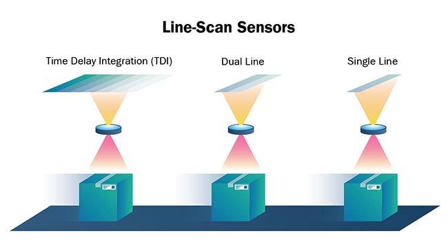 Figure 2. TDI (time delay integration), a method of line-scanning that provides dramatically increased responsivity compared to other video scanning methods, is based on the concept of accumulating multiple exposures of the same (moving) object. This effectively increases the integration time available to collect incident light, making it ideal for high-speed, low-light applications. Courtesy of Teledyne DALSA.