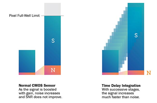 Figure 3. TDI functionality implemented in the charge domain allows for the scaling of signal in proportion to the number of TDI stages without a corresponding increase in read noise. This allows for much higher signal-to-noise figures than can be achieved with single-row line-scan imaging.