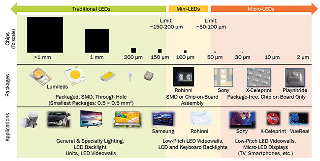 The LED landscape as of 2018. Micro-LEDs are much smaller than traditional LEDs, as this scale figure shows. Micro-LED packaging and applications differ from those of traditional LEDs.