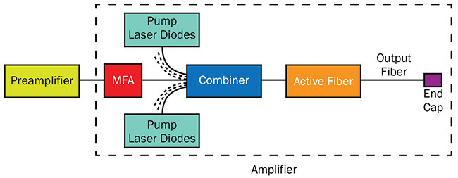 Figure 2. Schematic diagram of a master oscillator and power amplifier (MOPA) laser system in which mode field adapter (MFA), combiner, and end cap are used. Courtesy of OZ Optics.