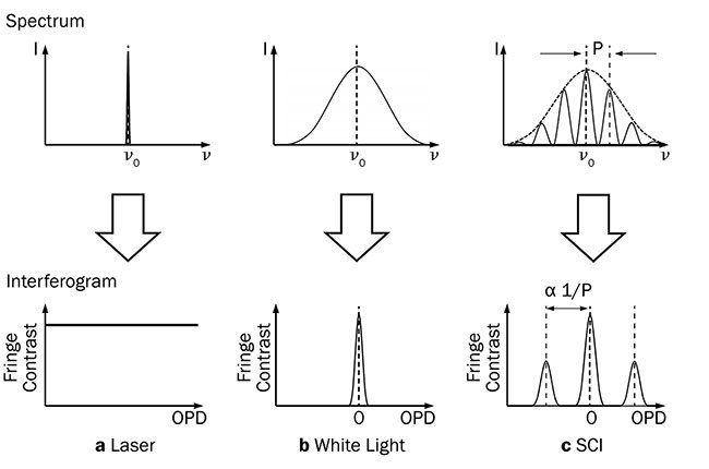 Figure 2. Source spectrum determines interferogram structure. Narrow laser spectrum produces broad fringes (a), wide white light spectrum produces narrow fringes (b). Spectrally controlled interferometry (SCI) spectrum produces fringes at 0 OPD (optical path difference) and side lobes controlled by the period of the spectrum (c). Note: Measurements are made at the side lobes. Courtesy of Apre Instruments Inc.