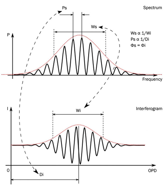 Figure 3. Three SCI control parameters: spectral width (Ws), period (Ps), and phase (Fs). Fixing the source period (Ps) under a broadband source (Ws) creates a fixed narrow region of interference in front of any simple Fizeau interferometer. Wi: interferogram width; Di: interferogram distance; Fi: interferogram phase. Courtesy of Apre Instruments Inc.