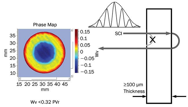 Figure 4. Micro-optic RBG combiner prism set measured with SCI. Wv: waves; PVr: robust peak-to-valley. Courtesy of North Inc. and Apre Instruments Inc.