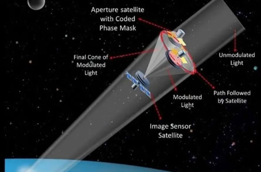Nanosatellite system could lower cost of high-res space imagery, BGU.