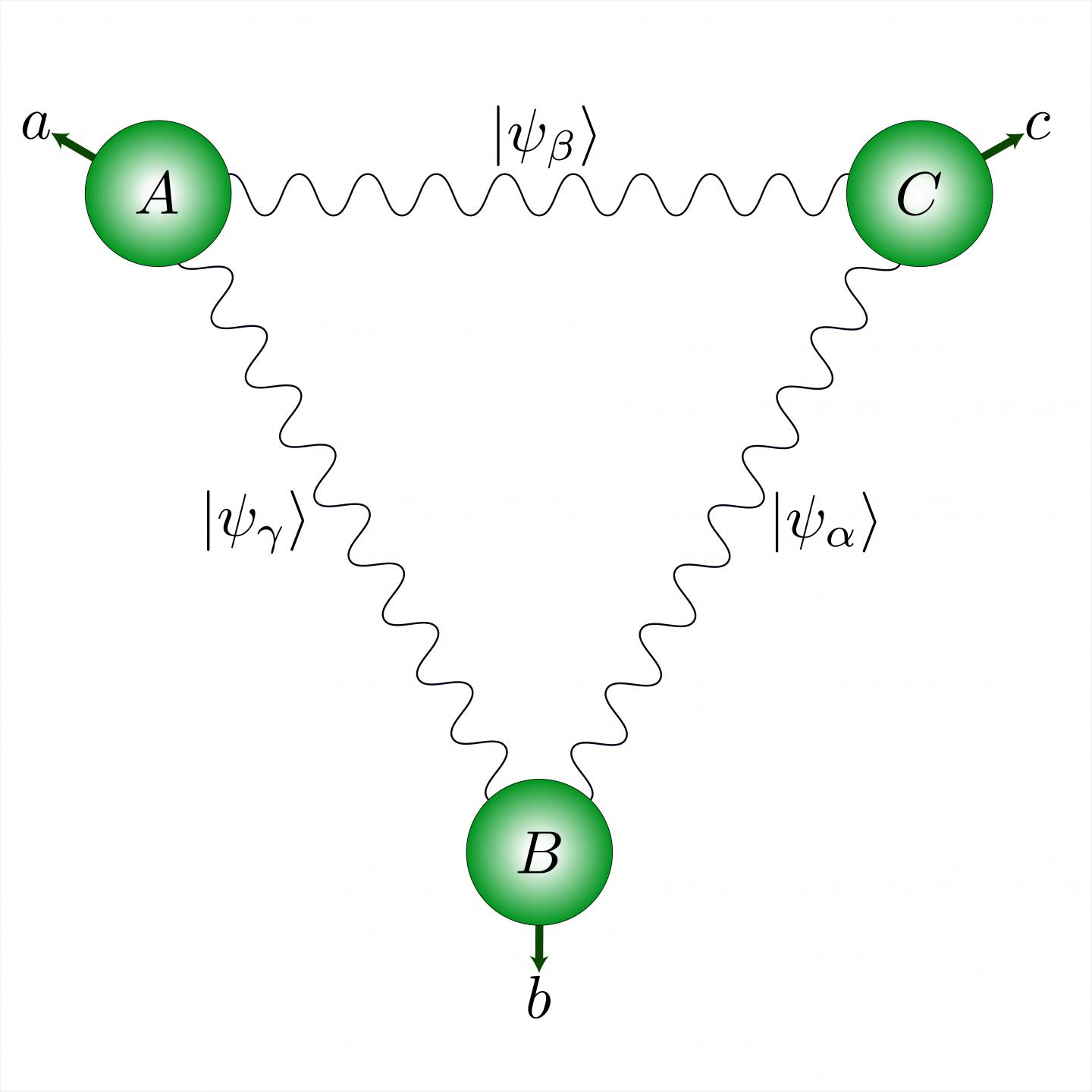 A quantum network with a triangular structure allows for a fundamentally novel type of quantum correlations. Courtesy of UNIGE.
