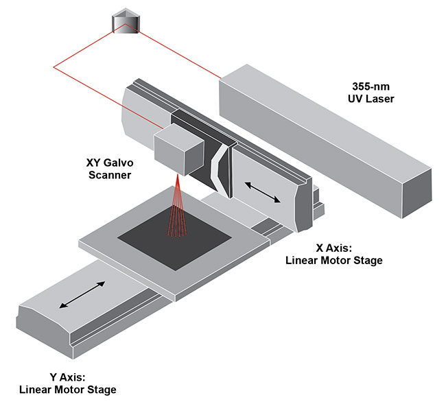 Figure 3. The PCBs are placed on a fast linear axis on the machine base, while the processing tool is arranged on another linear axis above the PCB axis. The image shows a UV-source laser with PI stages and a galvo scanner. Courtesy of PI (Physik Instrumente).