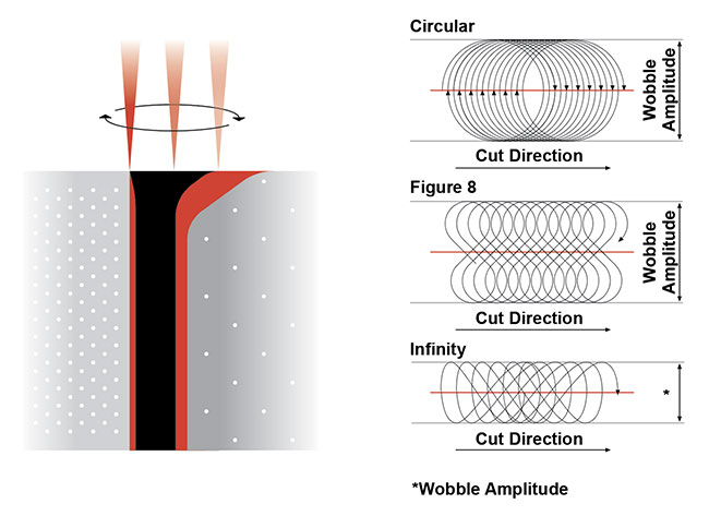 Figure 4. Keyhole melt welding using various high-speed wobble motions. Courtesy of PI (Physik Instrumente).