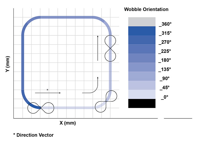 Figure 5. A wobble pattern tracks the system's motion path. Courtesy of PI (Physik Instrumente).