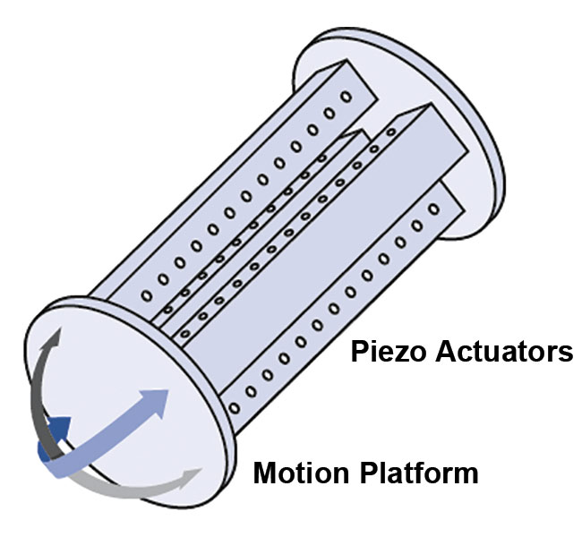 Figure 6. The tip/tilt system for high-frequency beam deflection is based on a parallel kinematic design with a single movable platform for the tip/tilt motion. The platform on which the mirror is mounted is driven by piezo actuators. Courtesy of PI (Physik Instrumente).