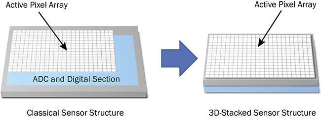 Figure 4. 3D chip-stacking technology enables an overlapped pixel array, as well as analog and digital circuits. It can even add extra layers of application-specific processing while reducing sensor footprint. ADC: analog-to-digital converter. Courtesy of Teledyne e2v.