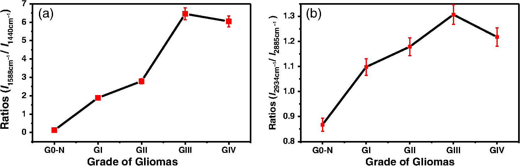 Visible resonance Raman spectroscopy for identifying and grading gliomas, Robert Alfano, et al., City University of New York.