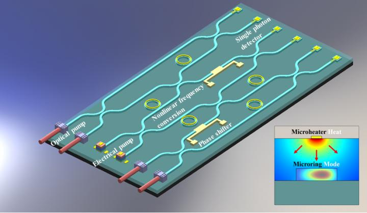 Integrated silicon carbide optical switch that can be thermally tuned for different functions, Georgia Institute of Technology.