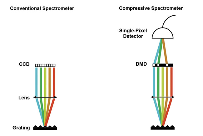Figure 2. A comparison between conventional and compressive spectrometers. In compressive spectrometers, the costly CCD camera is replaced by a DMD combined with a single-pixel detector. This scheme is considerably cheaper than the conventional one and may allow for faster imaging. Adapted with permission from Reference 8.