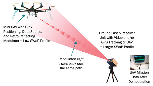 A medium-range optical link using a small UAV and a modulated retroflector. This type of optical system benefits from the proposed Cardiff/AVoptics collaboration project. Courtesy of Airbus/AVoptics/Cardiff University.