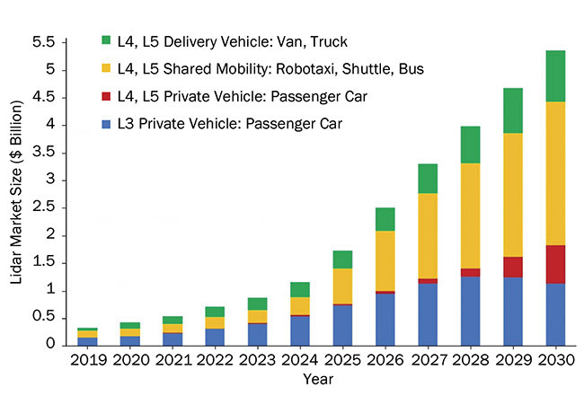 Figure 2. Projected growth in the 3D lidar market between 2019 and 2030. Courtesy of IDTechEx.
