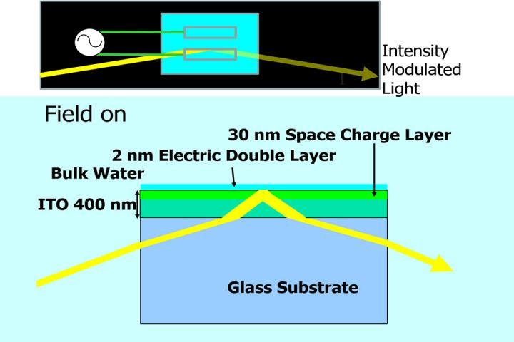 Extracting light modulation using the interfacial Pockels effect. Courtesy of professor Eiji Tokunaga, Tokyo University of Science.
