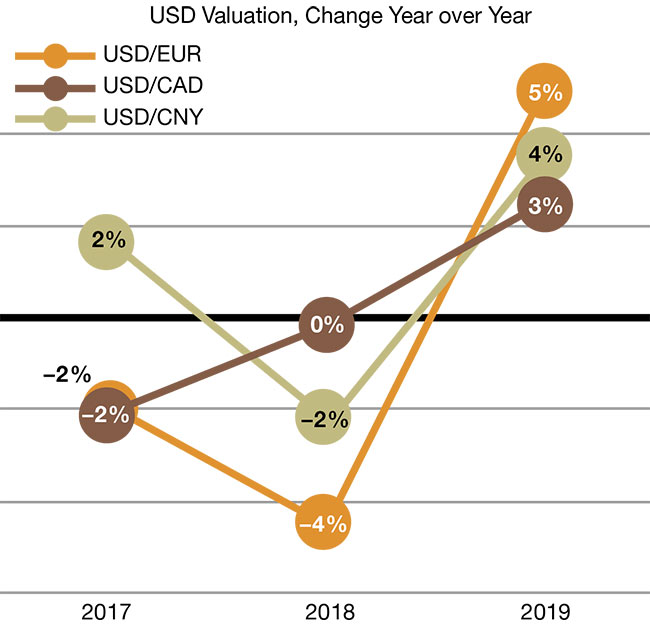 Change in the average U.S. dollar value against the euro, the yuan, and the Canadian dollar.