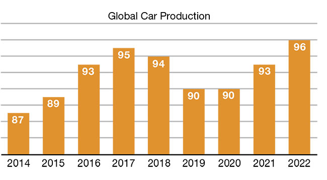 Global car production from 2014 to 2018 and the forecast from 2019 to 2022.
