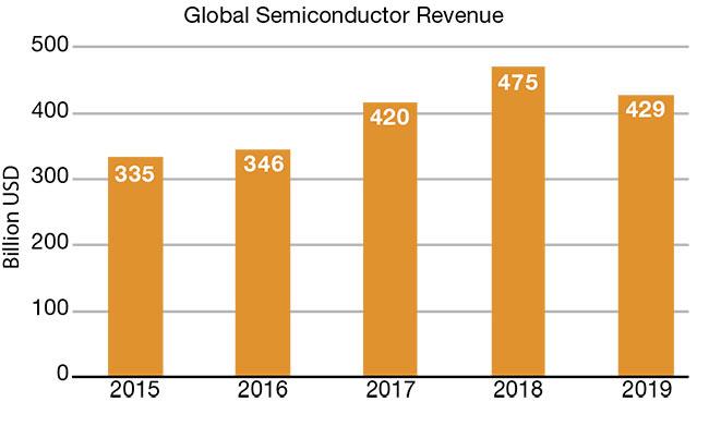 Estimated global semiconductor revenue in billions of dollars.