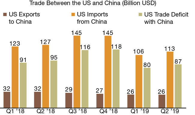Quarter one 2018 to quarter two 2019 U.S. imports and exports to and from China.