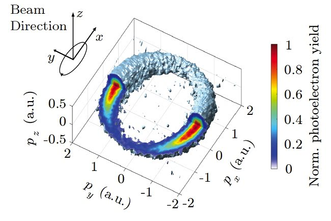 Reconstructed 3D photoelectron momentum distribution, together with a sketch of the polarisation ellipse and the beam direction. (Adapted from Willenberg et al., Nat. Commun. 10, 5548; 2019)  Courtesy of ETH Zurich, D-PHYS, Keller group.