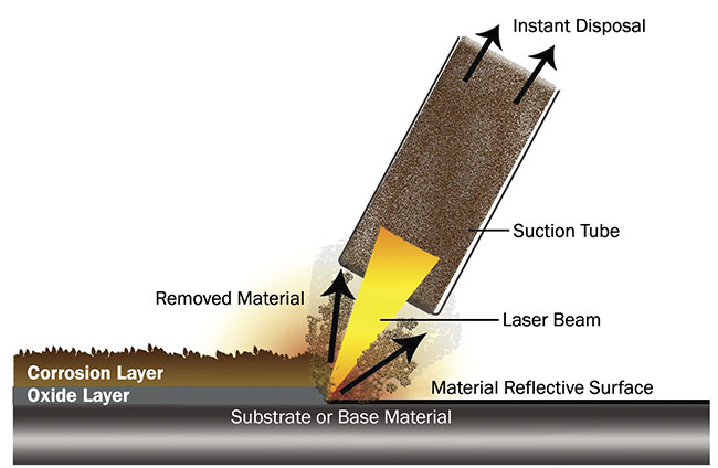 Figure 1. An illustration of the laser cleaning process. Courtesy of Tatiana Nikitina/Laser Photonics.